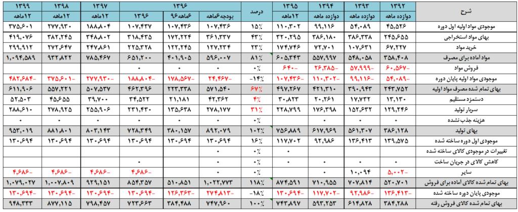 جدول محاسبه بهای تمام شده کالای فروش رفته