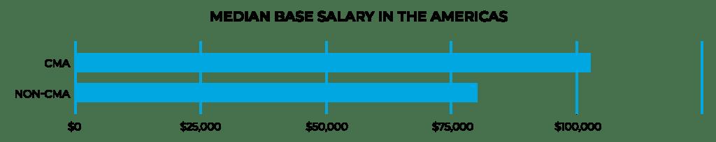 متوسط درآمد در آمریکا