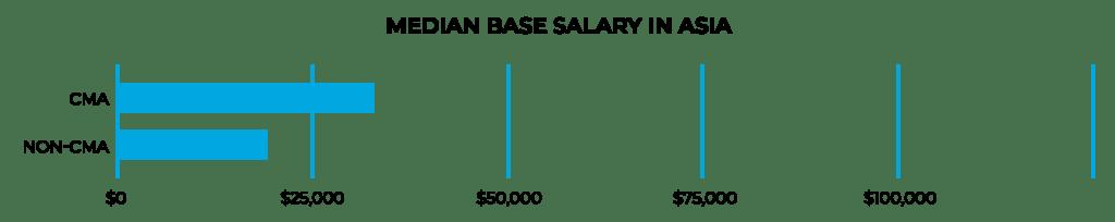 متوسط درآمد در آسیا
