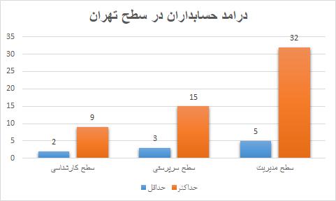 حقوق حسابدار در استان تهران