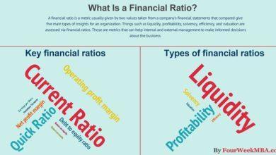 تجزیه و تحلیل صورتهای مالی و ترازنامه