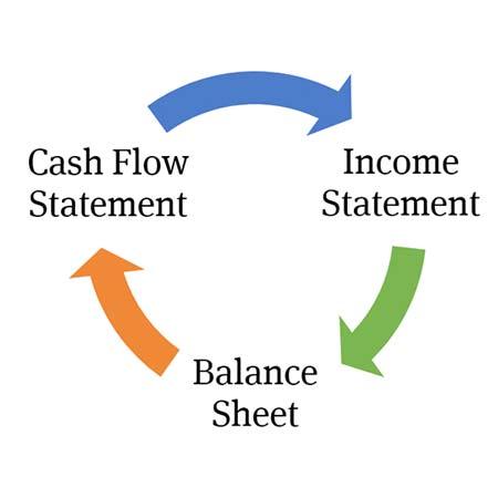 مشکلات گزارشگری مالی