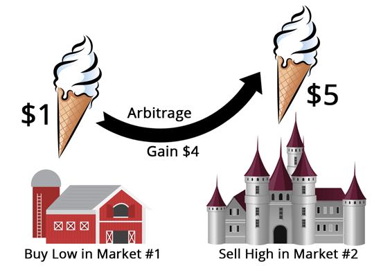 Arbitrage آربیتراژ در مهندسی مالی